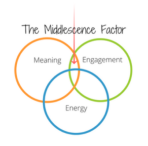 middlescence-factor